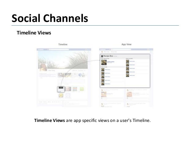 Social Channels Timeline Views Timeline Views are app specific views on a user's Timeline.