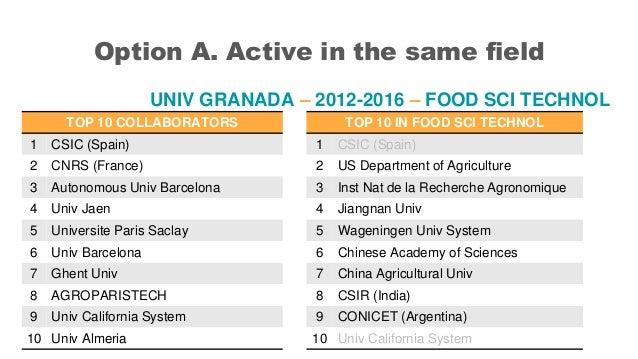 Option A. Active in the same field UNIV GRANADA – 2012-2016 – FOOD SCI TECHNOL TOP 10 COLLABORATORS 1 CSIC (Spain) 2 CNRS ...