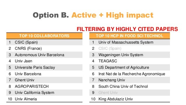 Option B. Active + High impact FILTERING BY HIGHLY CITED PAPERS TOP 10 COLLABORATORS 1 CSIC (Spain) 2 CNRS (France) 3 Auto...
