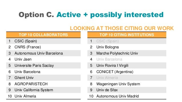Option C. Active + possibly interested LOOKING AT THOSE CITING OUR WORK TOP 10 COLLABORATORS 1 CSIC (Spain) 2 CNRS (France...