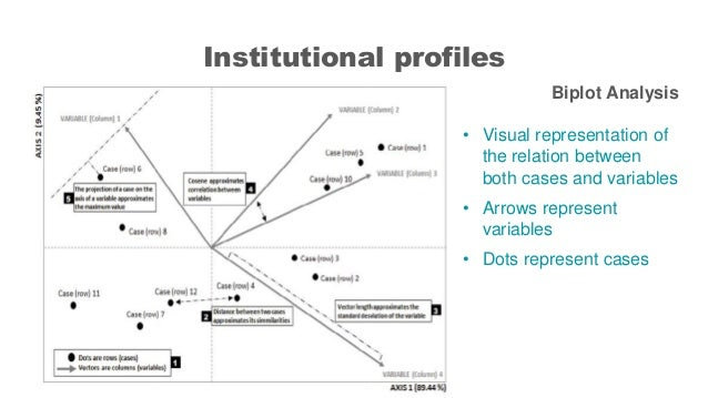 Institutional profiles Biplot Analysis • Visual representation of the relation between both cases and variables • Arrows r...