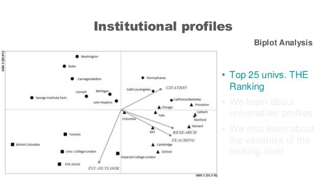 Institutional profiles Biplot Analysis • Top 25 univs. THE Ranking • We learn about universities' profiles • We also learn...