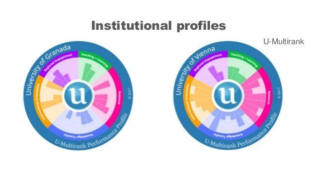 Institutional profiles U-Multirank