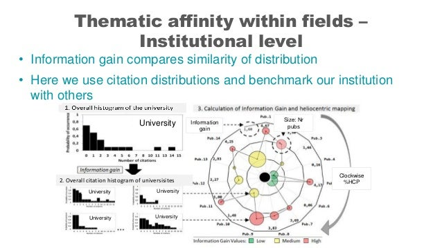 Thematic affinity within fields – Institutional level • Information gain compares similarity of distribution • Here we use...