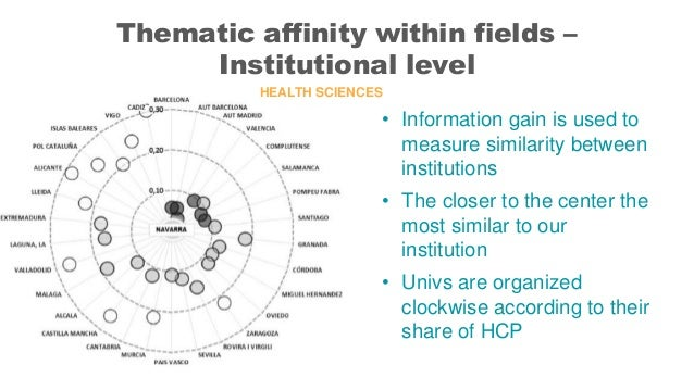 • Information gain is used to measure similarity between institutions • The closer to the center the most similar to our i...