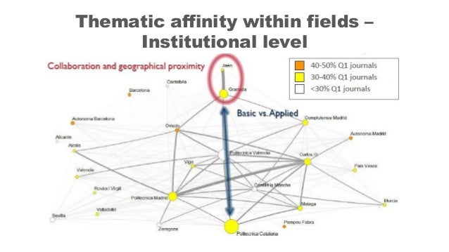 Thematic affinity within fields – Institutional level