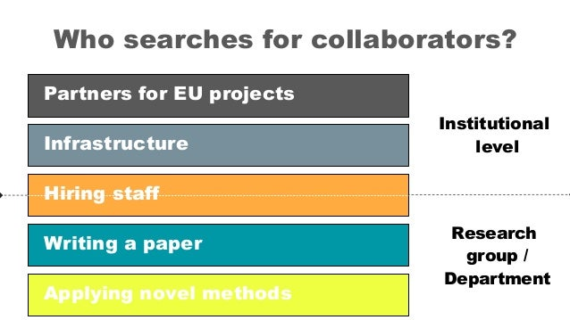 Who searches for collaborators? Institutional level Partners for EU projects Hiring staff Infrastructure Writing a paper A...