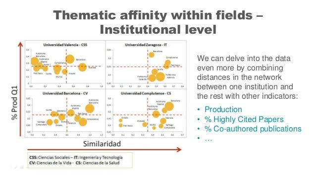 Thematic affinity within fields – Institutional level We can delve into the data even more by combining distances in the n...
