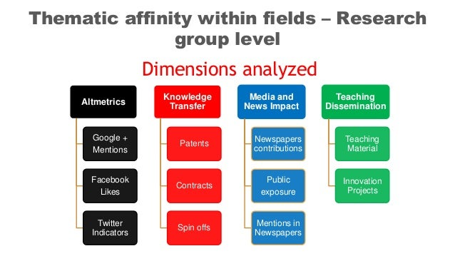 Altmetrics Google + Mentions Facebook Likes Twitter Indicators Knowledge Transfer Patents Contracts Spin offs Media and Ne...
