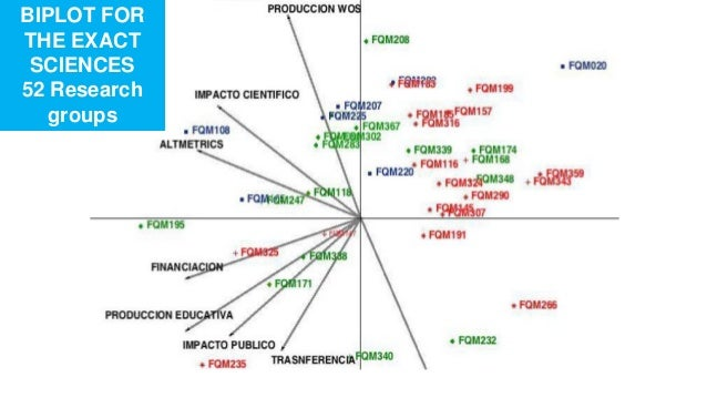 Potential applications of altmetrics BIPLOT FOR THE EXACT SCIENCES 52 Research groups
