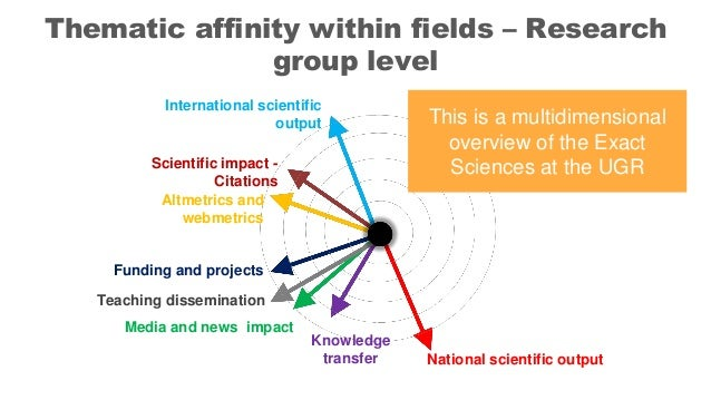 Teaching dissemination Media and news impact Funding and projects National scientific output Knowledge transfer Scientific...