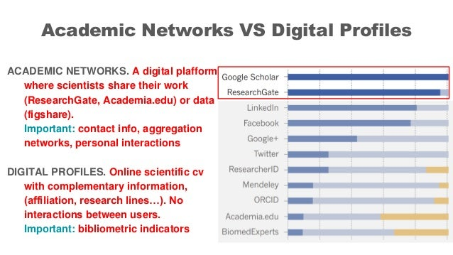 Academic Networks VS Digital Profiles ACADEMIC NETWORKS. A digital plafform where scientists share their work (ResearchGat...