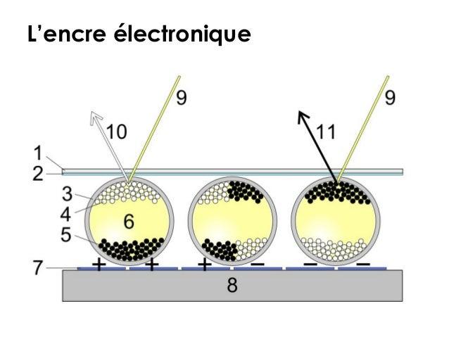 L'encre électronique