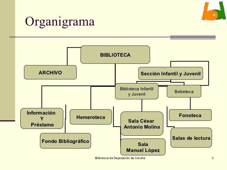 Biblioteca provincialdicoruna for Programa arquitectonico biblioteca