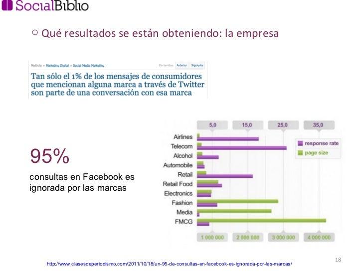 consultas en Facebook es ignorada por las marcas <ul><li>Qué resultados se están obteniendo: la empresa </li></ul>95% http...