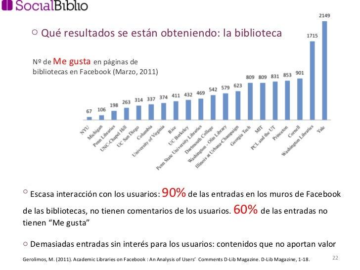 Nº de  Me gusta  en páginas de bibliotecas en Facebook (Marzo, 2011) Gerolimos, M. (2011). Academic Libraries on Facebook ...