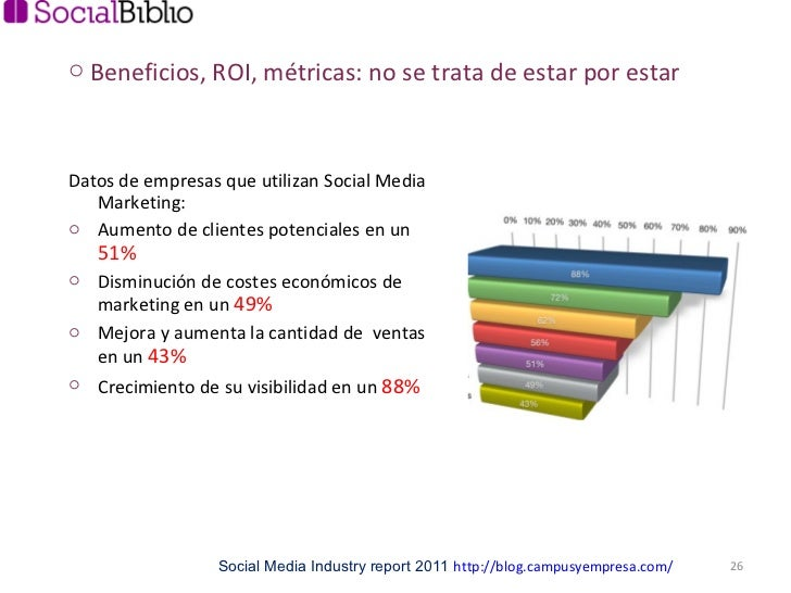 <ul><li>Datos de empresas que utilizan Social Media Marketing:  </li></ul><ul><li>Aumento de clientes potenciales en un  5...