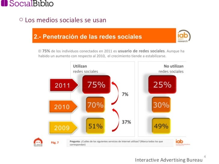 Interactive Advertising Bureau <ul><li>Los medios sociales se usan </li></ul>