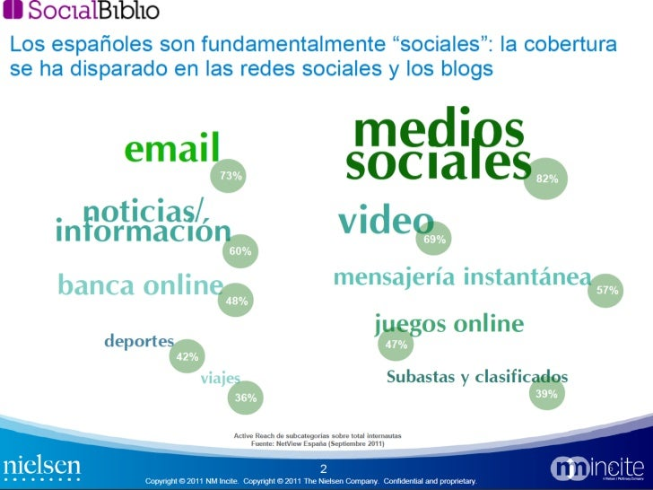 <ul><li>Uso de los medios sociales </li></ul>