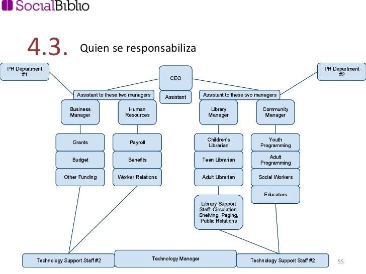 4.3.  Quien se responsabiliza