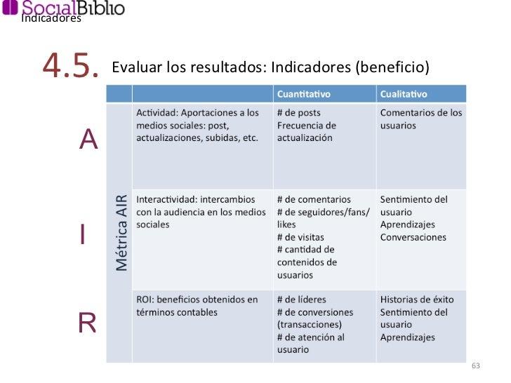 Indicadores Evaluar los resultados: Indicadores (beneficio) 4.5. A I R