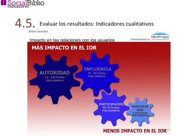 Indicadores 4.5. Evaluar los resultados: Indicadores cualitativos Impacto en las relaciones con los usuarios