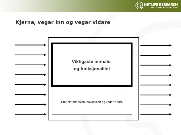 Kjerne, vegar inn og vegar vidare Kjerne Landingsside Temaside Produktside Viktigaste innhald  og funksjonalitet Støtteinf...