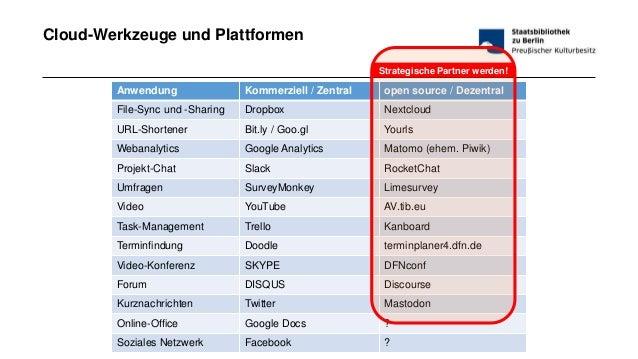 #bibtag19 - 18.03.2019Wie man vom Intranet aus die Welt verbessern kann Seite 40 Cloud-Werkzeuge und Plattformen Anwendung...