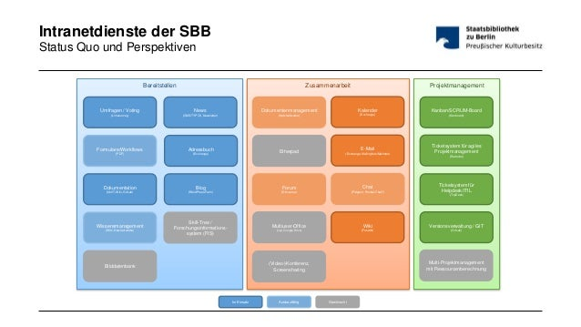 Zusammenarbeit ProjektmanagementBereitstellen Dokumentenmanagement (Netzlaufwerke) Formulare/Workflows (PDF) Dokumentation...