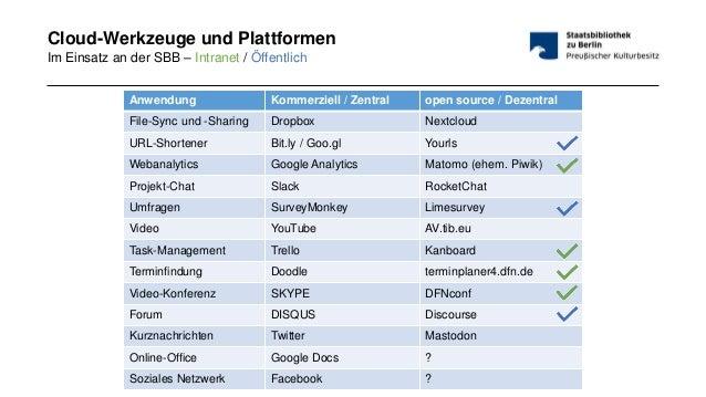 #bibtag19 - 18.03.2019Wie man vom Intranet aus die Welt verbessern kann Seite 50 Cloud-Werkzeuge und Plattformen Im Einsat...