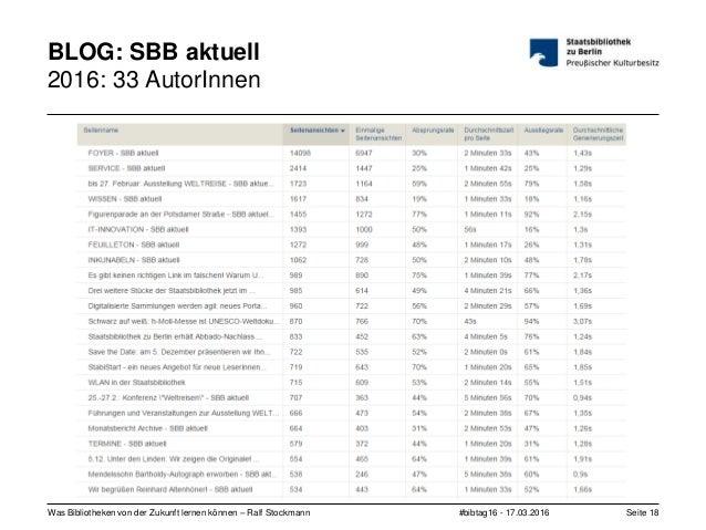 #bibtag16 - 17.03.2016Was Bibliotheken von der Zukunft lernen können – Ralf Stockmann Seite 18 BLOG: SBB aktuell 2016: 33 ...