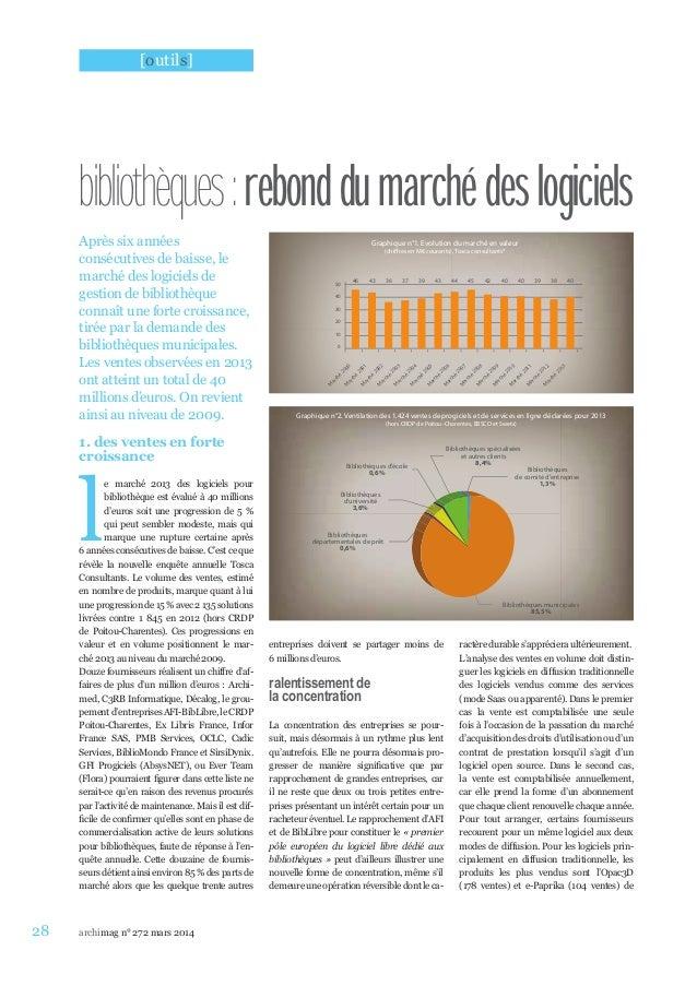 28 archimag n° 272 mars 2014 Après six années consécutives de baisse, le marché des logiciels de gestion de bibliothèque c...