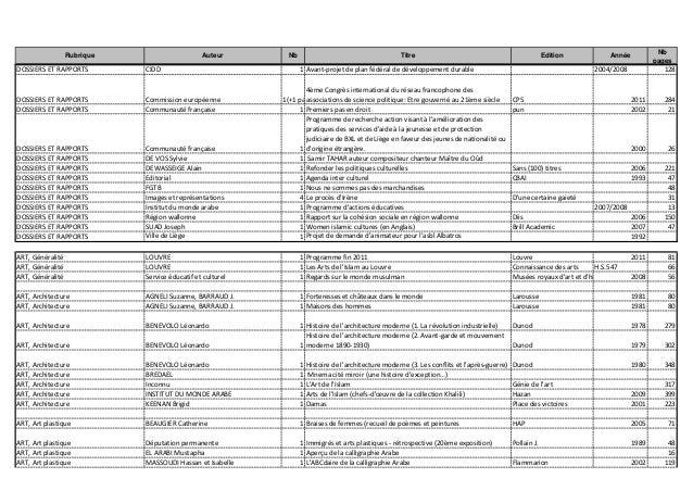 Rubrique Auteur Nb Titre Edition Année Nb pages DOSSIERS ET RAPPORTS CIDD 1 Avant-projet de plan fédéral de développement ...