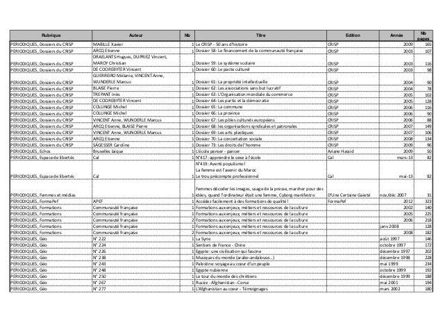 Rubrique Auteur Nb Titre Edition Année Nb pages PERIODIQUES, Dossiers du CRISP MABILLE Xavier 1 Le CRISP - 50 ans d'histoi...
