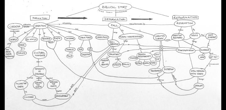 Biblical story concept map