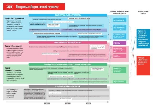 "Программа ""Двухсотлетний человек"" — 2013"