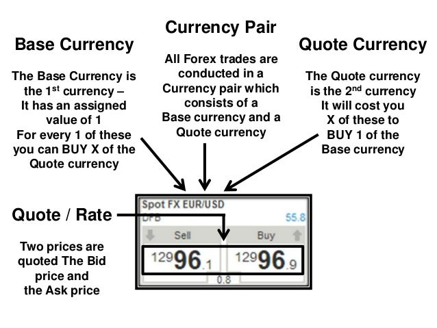 Ask price and bid price in forex