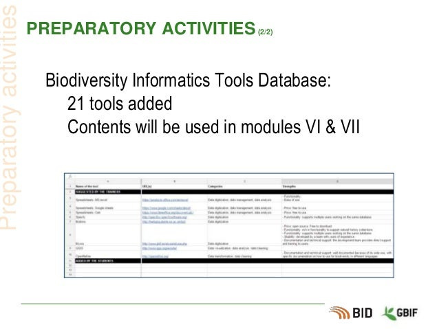 PREPARATORY ACTIVITIES(2/2) Biodiversity Informatics Tools Database: 21 tools added Contents will be used in modules VI & ...
