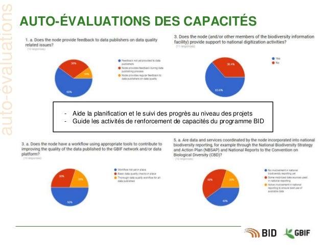 AUTO-ÉVALUATIONS DES CAPACITÉS auto-évaluations - Aide la planification et le suivi des progrès au niveau des projets - Gu...