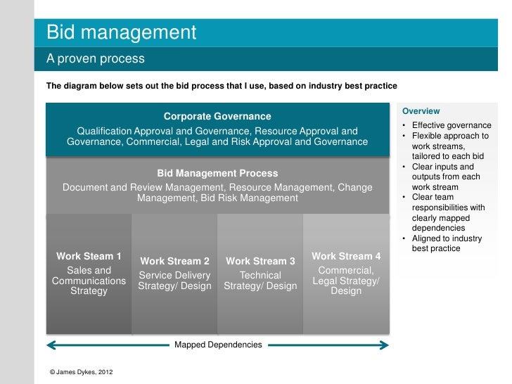 Bid managementA proven processThe diagram below sets out the bid process that I use, based on industry best practice      ...