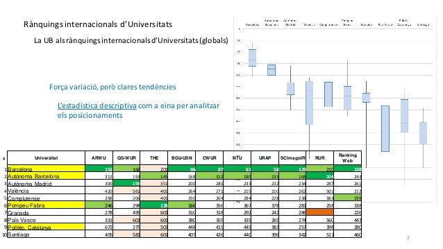 Seminari CRICC: Rànquings universitaris. Slide 2