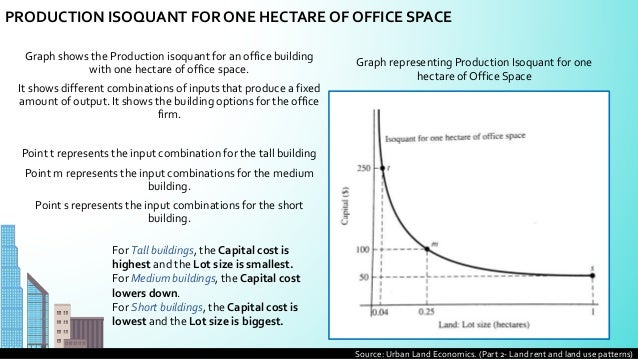 6 graph shows the production isoquant for an office pictures a