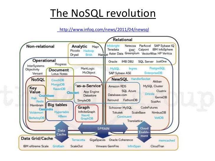 The NoSQL revolutionhttp://www.infoq.com/news/2011/04/newsql<br />