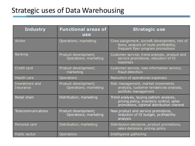 Strategic uses of Data Warehousing Industry Functional areas of use Strategic use Airline Operations; marketing Crew assig...