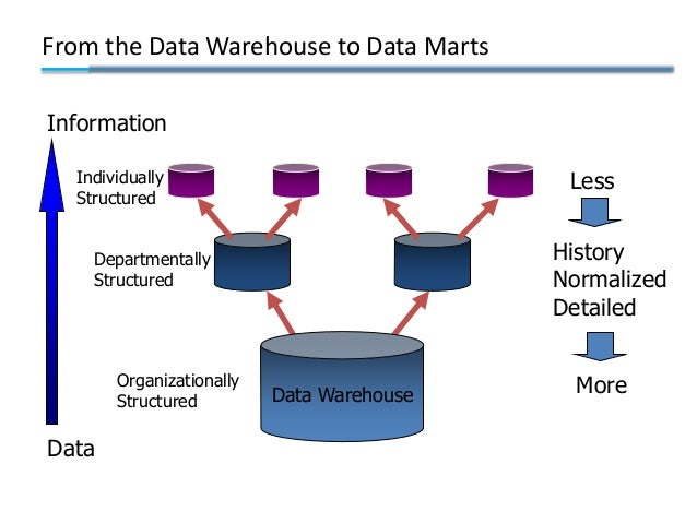 11 steps to successful data warehousing About sakthi rangarajan sakthi rangarajan is a data warehouse architect with infosol inc and has been part of many successful data warehousing implementations in.