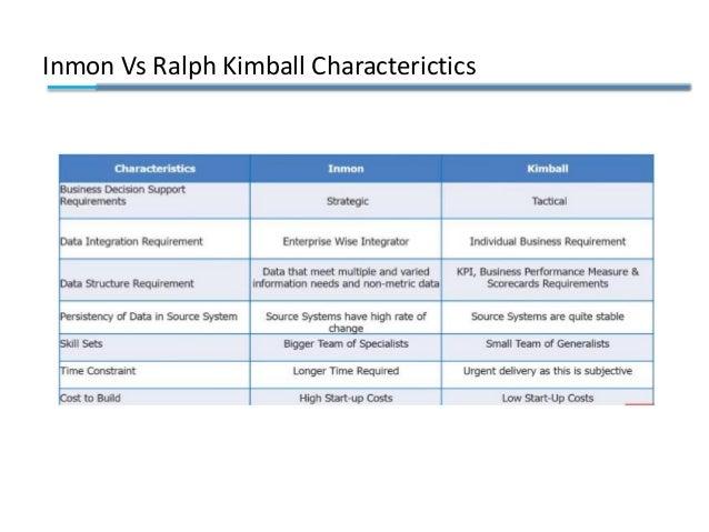 Inmon Vs Ralph Kimball Characterictics
