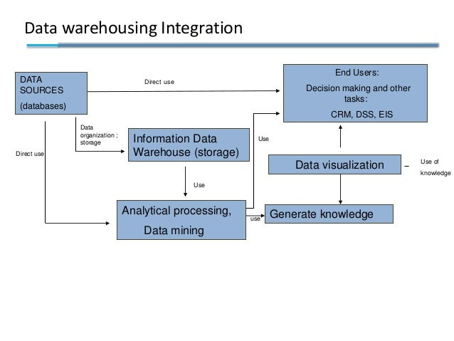 Data warehousing Integration DATA SOURCES (databases) End Users: Decision making and other tasks: CRM, DSS, EIS Informatio...