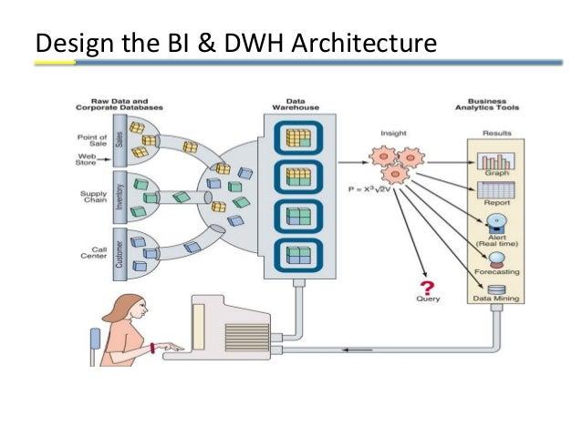 Design the BI & DWH Architecture