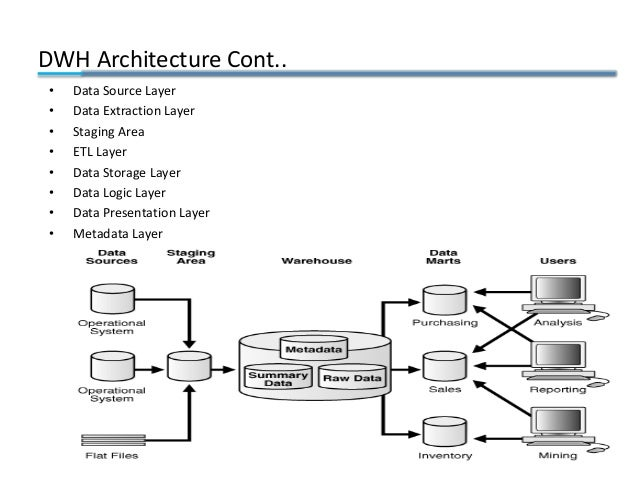 DWH Architecture Cont.. • Data Source Layer • Data Extraction Layer • Staging Area • ETL Layer • Data Storage Layer • Data...