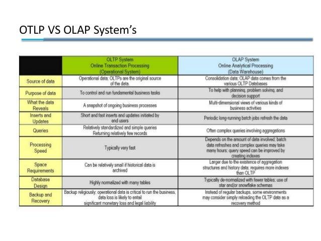 OTLP VS OLAP System's